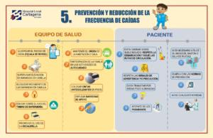 Cartilla - 5to proceso seguro - Prevención de caídas